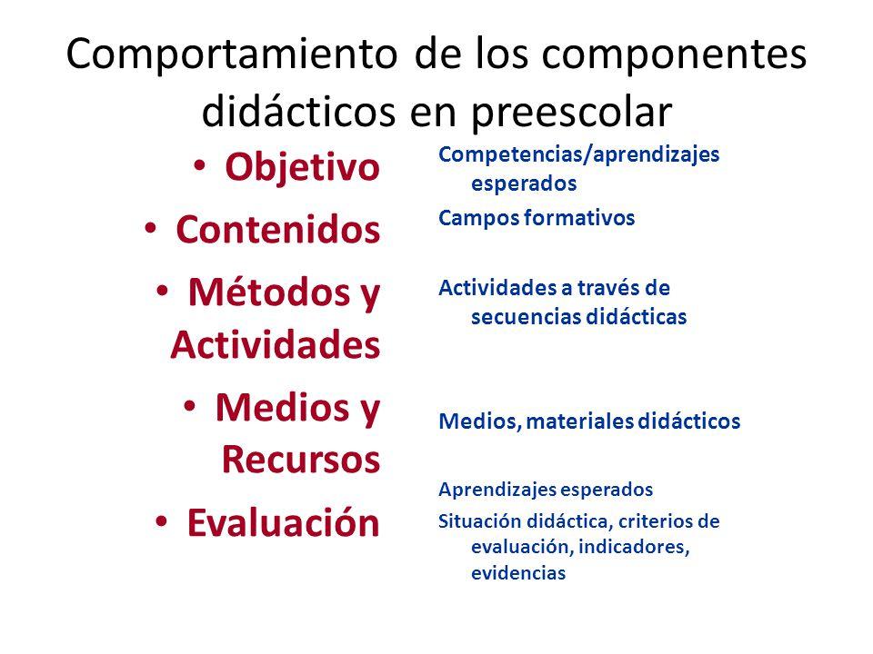 Comportamiento de los componentes didácticos en preescolar