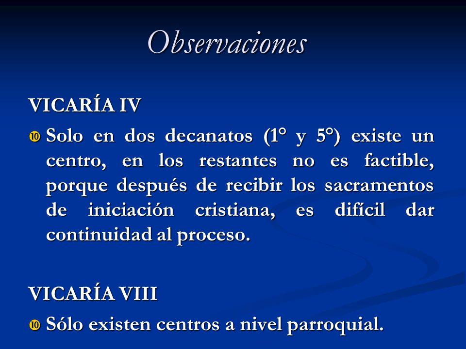 Observaciones VICARÍA IV