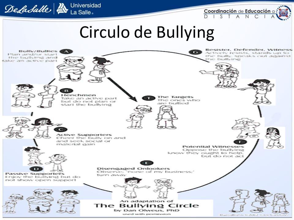 Circulo de Bullying