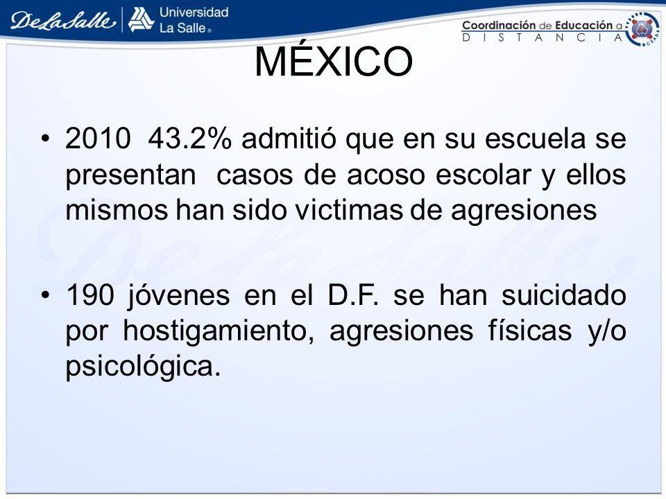 MÉXICO 2010 43.2% admitió que en su escuela se presentan casos de acoso escolar y ellos mismos han sido victimas de agresiones.