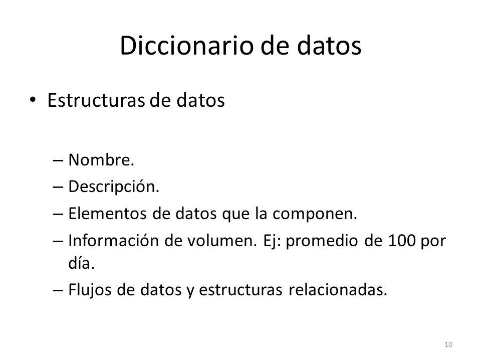 Diccionario de datos Estructuras de datos Nombre. Descripción.