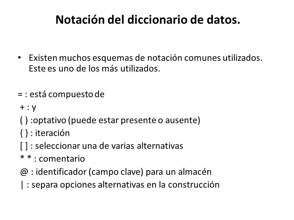 Notación del diccionario de datos.