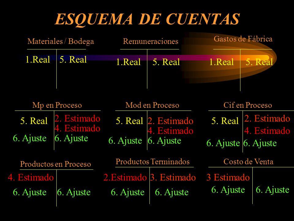 ESQUEMA DE CUENTAS 1.Real 5. Real 1.Real 5. Real 1.Real 5. Real