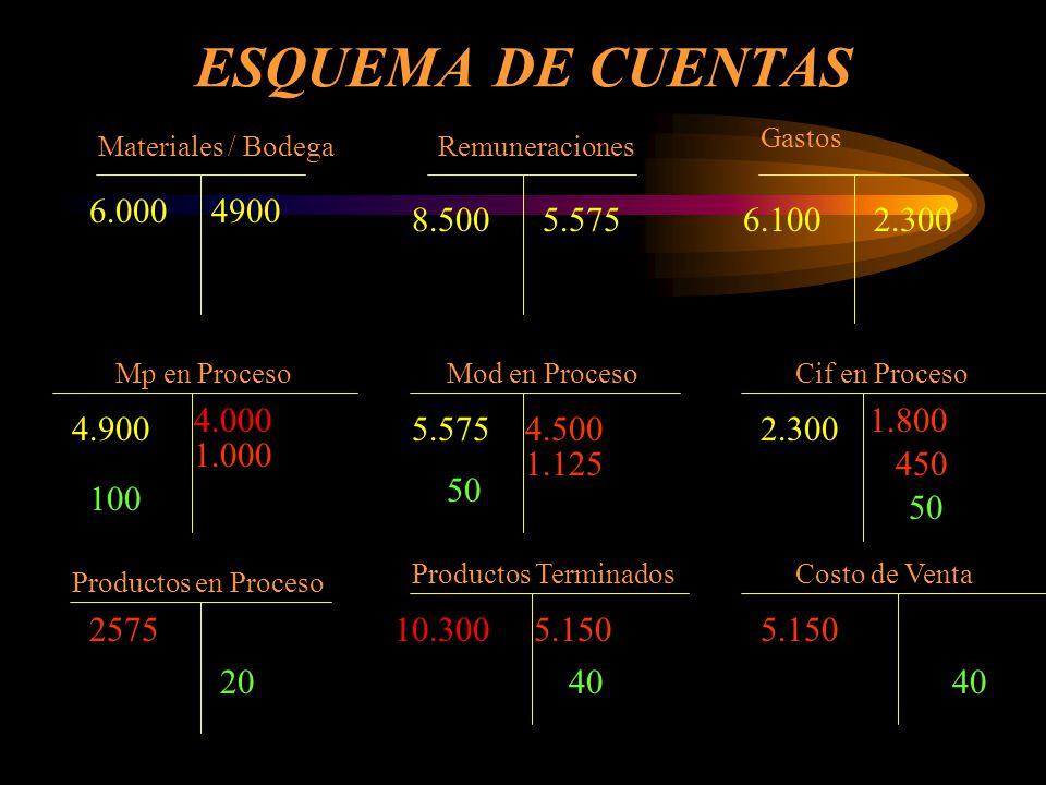 ESQUEMA DE CUENTAS Gastos. Materiales / Bodega. Remuneraciones. 6.000. 4900. 8.500. 5.575. 6.100.