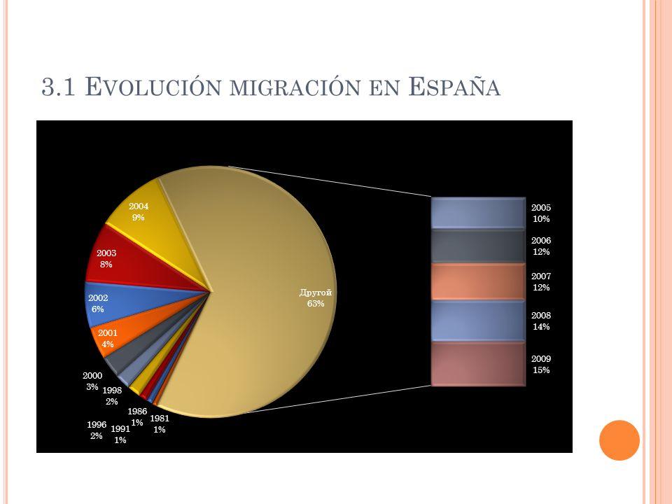 3.1 Evolución migración en España