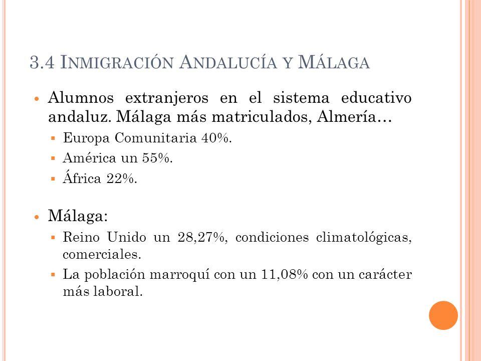 3.4 Inmigración Andalucía y Málaga