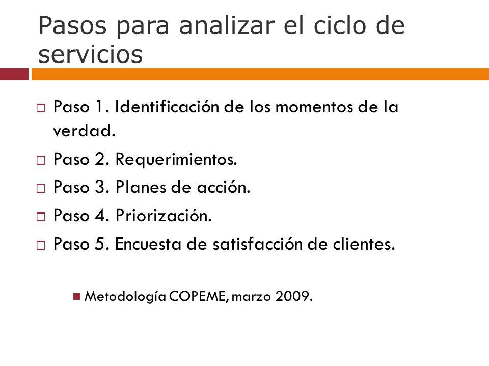 Pasos para analizar el ciclo de servicios