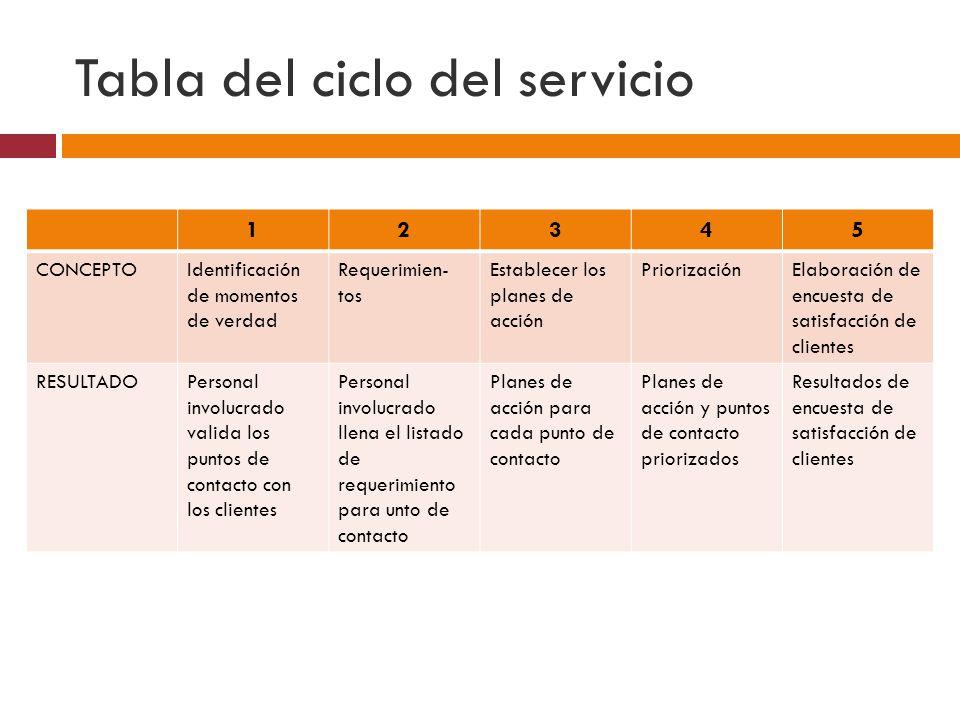 Tabla del ciclo del servicio