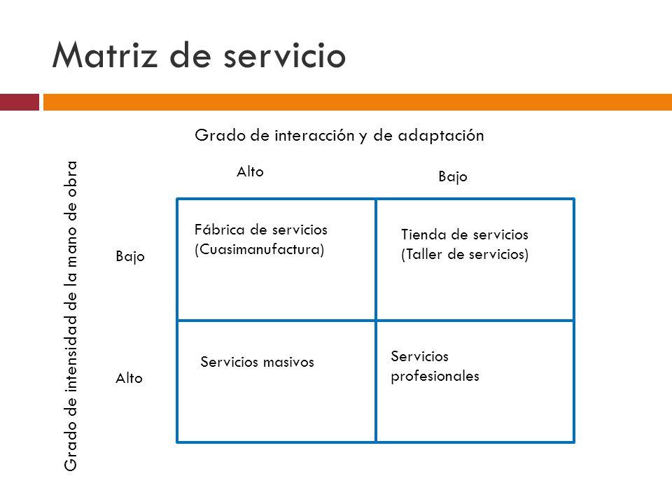 Matriz de servicio Grado de interacción y de adaptación
