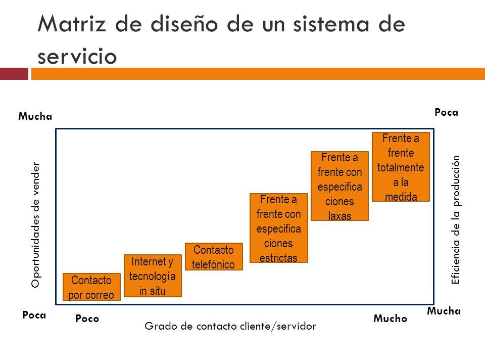 Matriz de diseño de un sistema de servicio