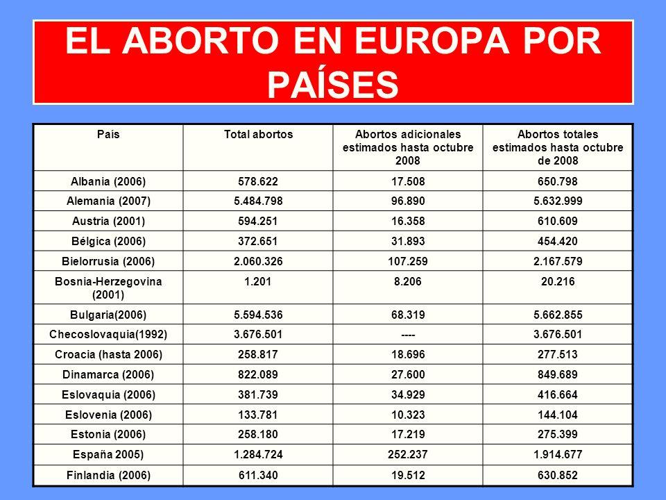 EL ABORTO EN EUROPA POR PAÍSES