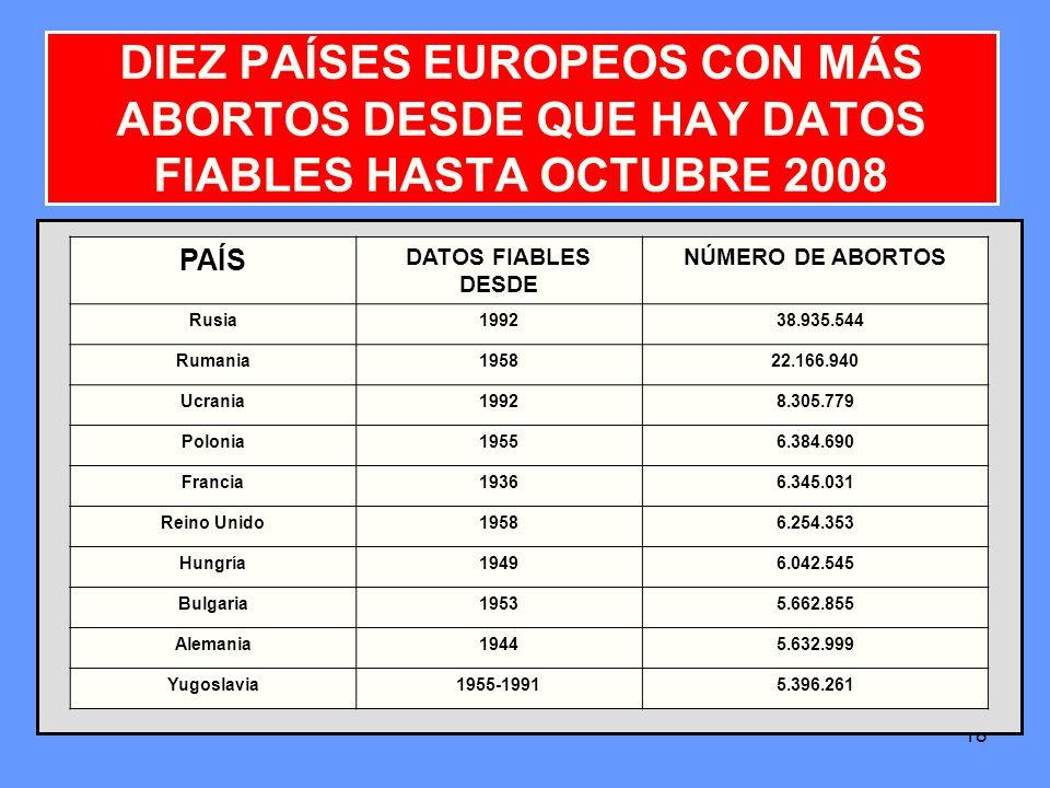 DIEZ PAÍSES EUROPEOS CON MÁS ABORTOS DESDE QUE HAY DATOS FIABLES HASTA OCTUBRE 2008