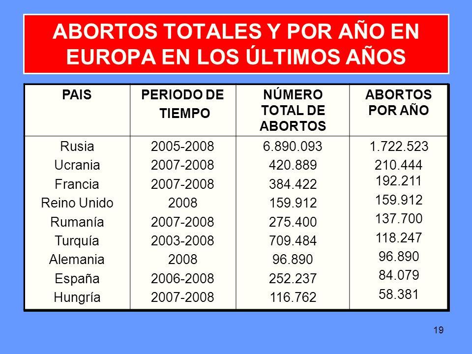 ABORTOS TOTALES Y POR AÑO EN EUROPA EN LOS ÚLTIMOS AÑOS