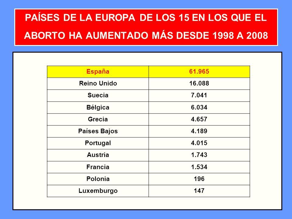 PAÍSES DE LA EUROPA DE LOS 15 EN LOS QUE EL ABORTO HA AUMENTADO MÁS DESDE 1998 A 2008
