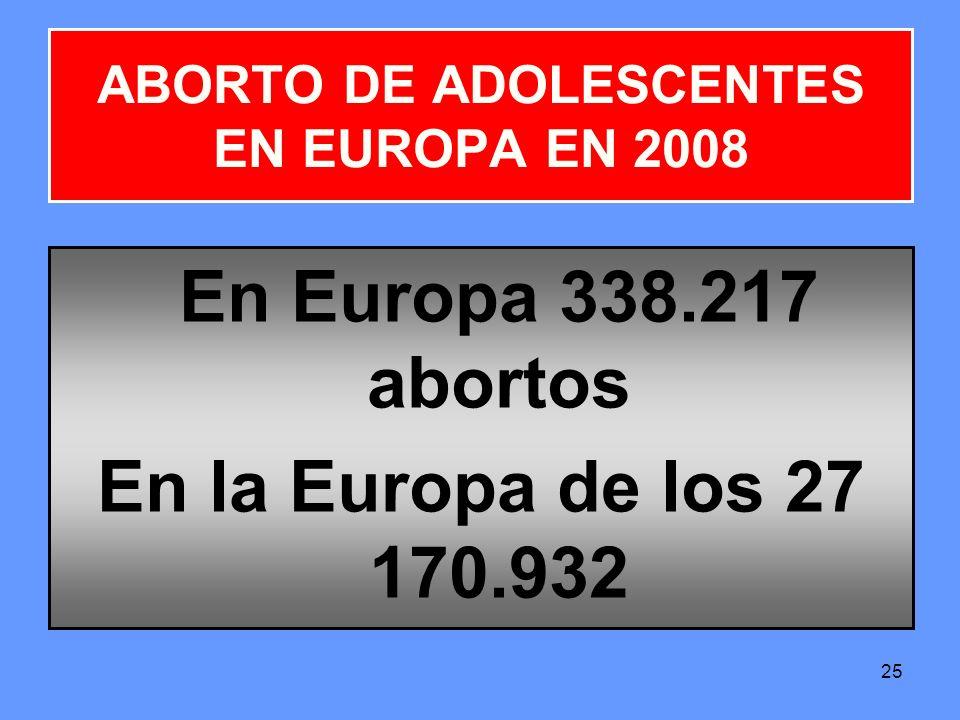 ABORTO DE ADOLESCENTES EN EUROPA EN 2008
