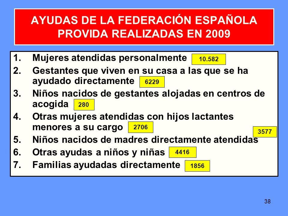 AYUDAS DE LA FEDERACIÓN ESPAÑOLA PROVIDA REALIZADAS EN 2009