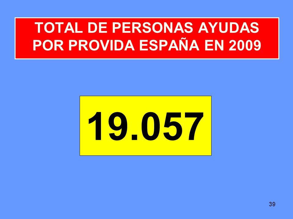 TOTAL DE PERSONAS AYUDAS POR PROVIDA ESPAÑA EN 2009