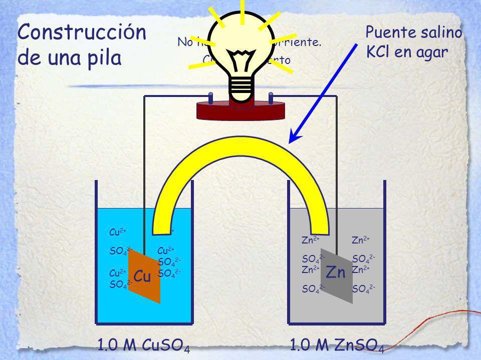 Construcción de una pila Puente salino KCl en agar Zn Cu 1.0 M CuSO4