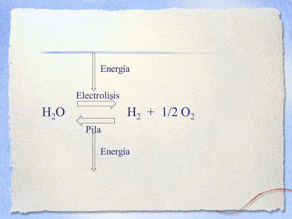 Energía Electrolisis H2O H2 + 1/2 O2 Pila Energía 17