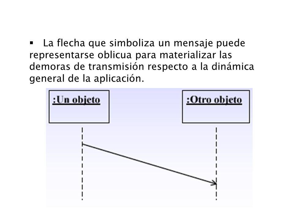 La flecha que simboliza un mensaje puede representarse oblicua para materializar las demoras de transmisión respecto a la dinámica general de la aplicación.
