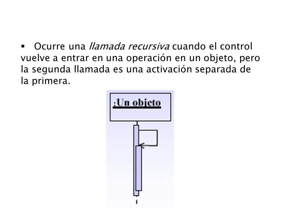 Ocurre una llamada recursiva cuando el control vuelve a entrar en una operación en un objeto, pero la segunda llamada es una activación separada de la primera.
