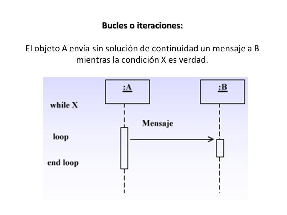 Bucles o iteraciones: El objeto A envía sin solución de continuidad un mensaje a B mientras la condición X es verdad.