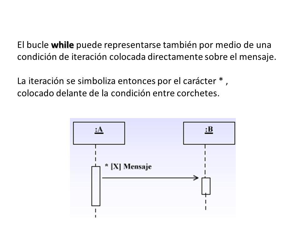 El bucle while puede representarse también por medio de una condición de iteración colocada directamente sobre el mensaje.