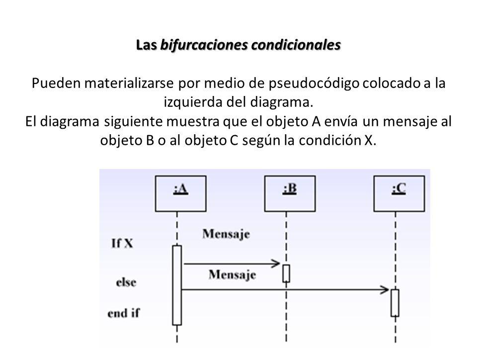 Las bifurcaciones condicionales