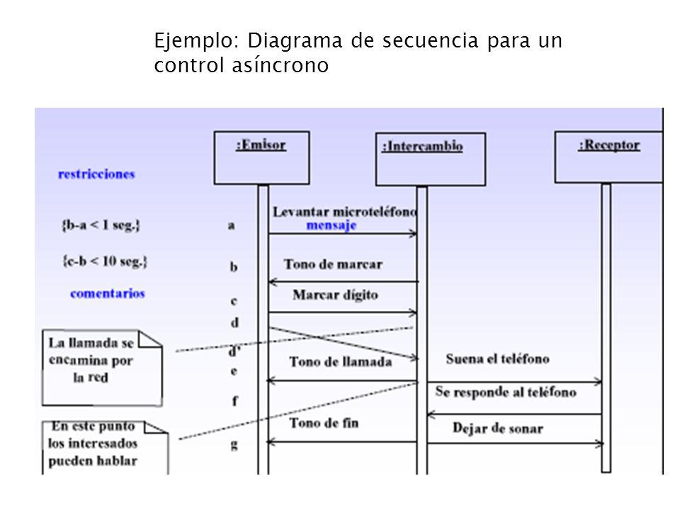 Ejemplo: Diagrama de secuencia para un control asíncrono