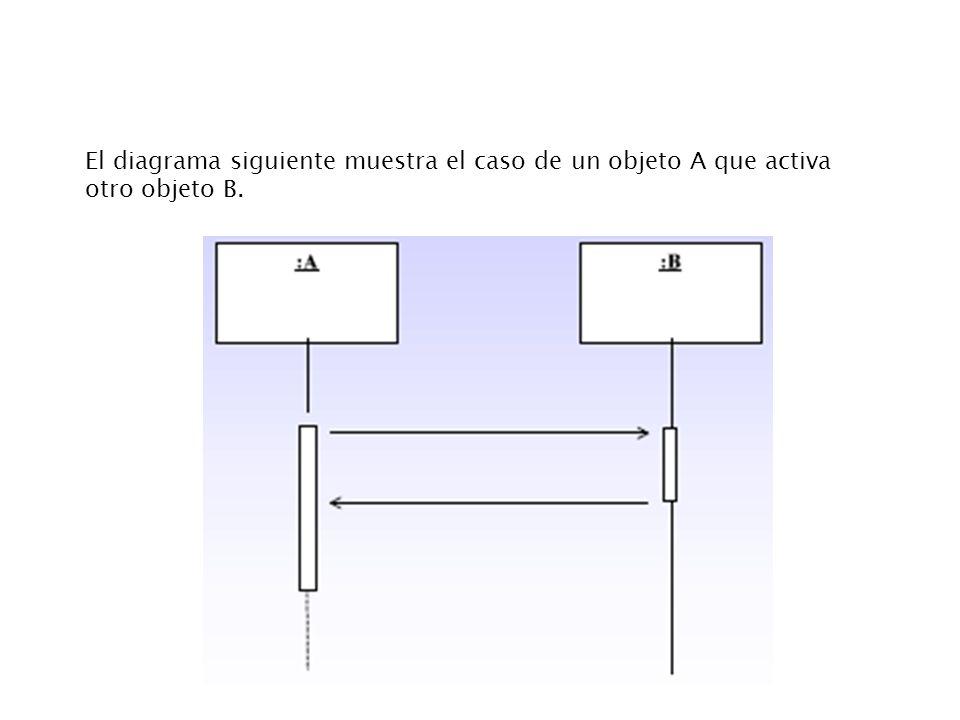 El diagrama siguiente muestra el caso de un objeto A que activa otro objeto B.