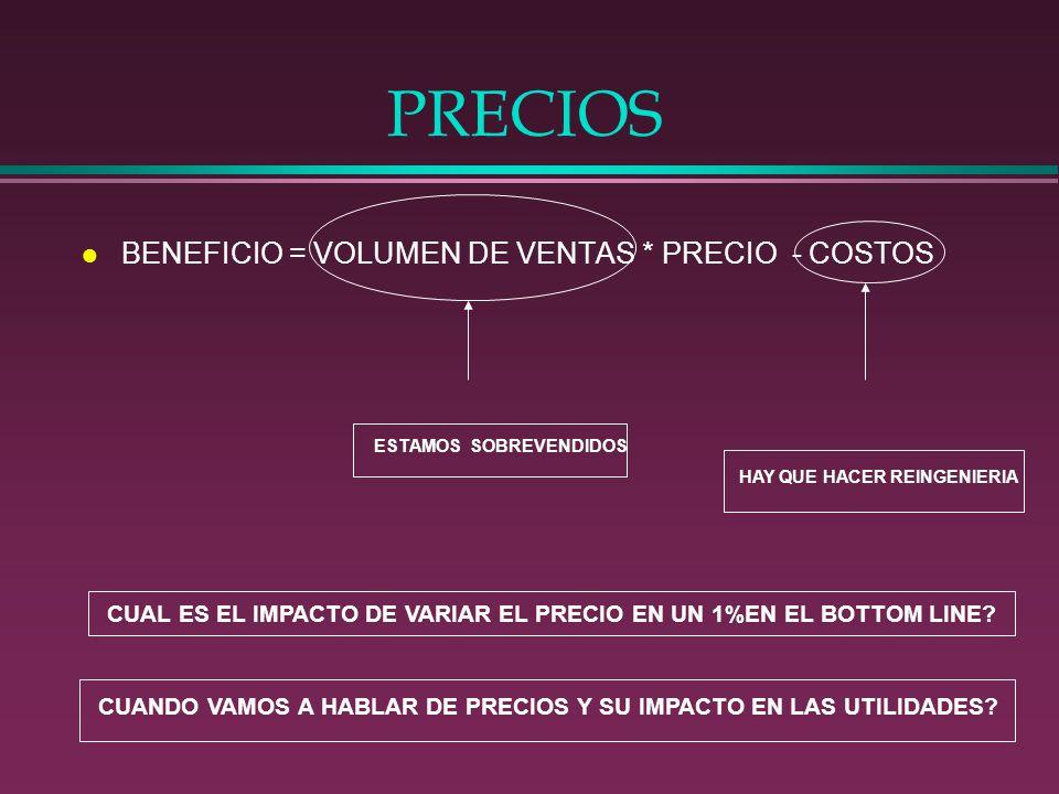 PRECIOS BENEFICIO = VOLUMEN DE VENTAS * PRECIO - COSTOS