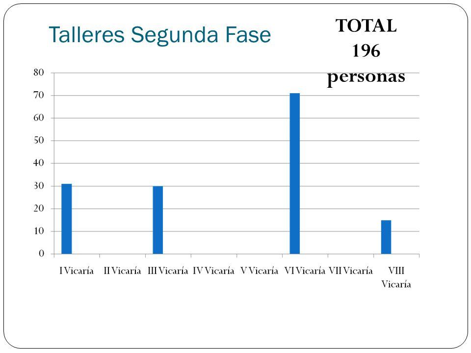 TOTAL 196 personas Talleres Segunda Fase
