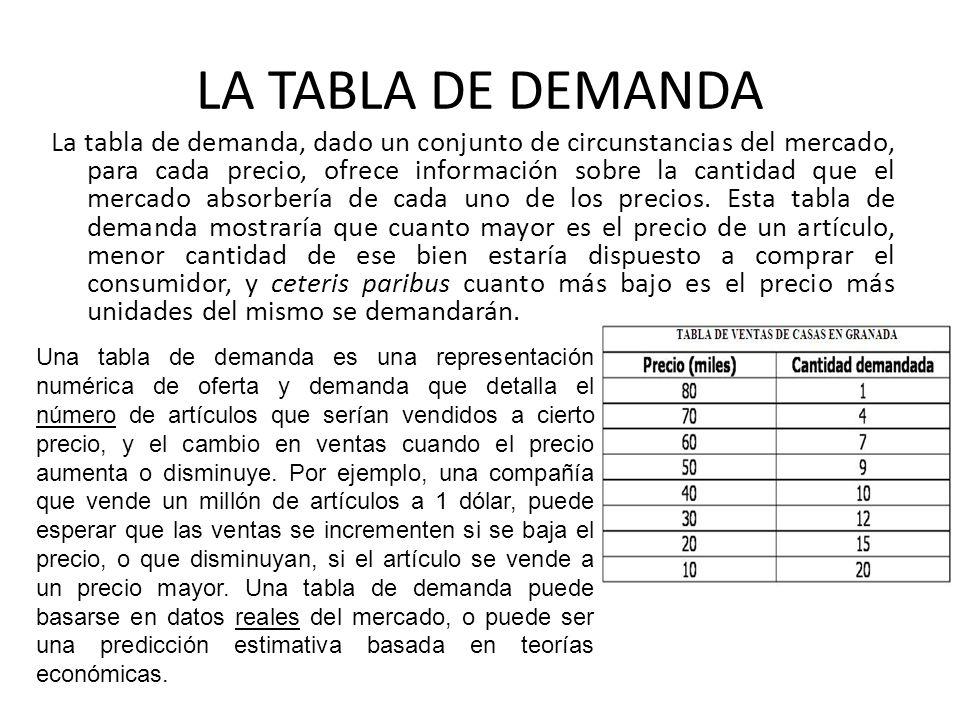 LA TABLA DE DEMANDA