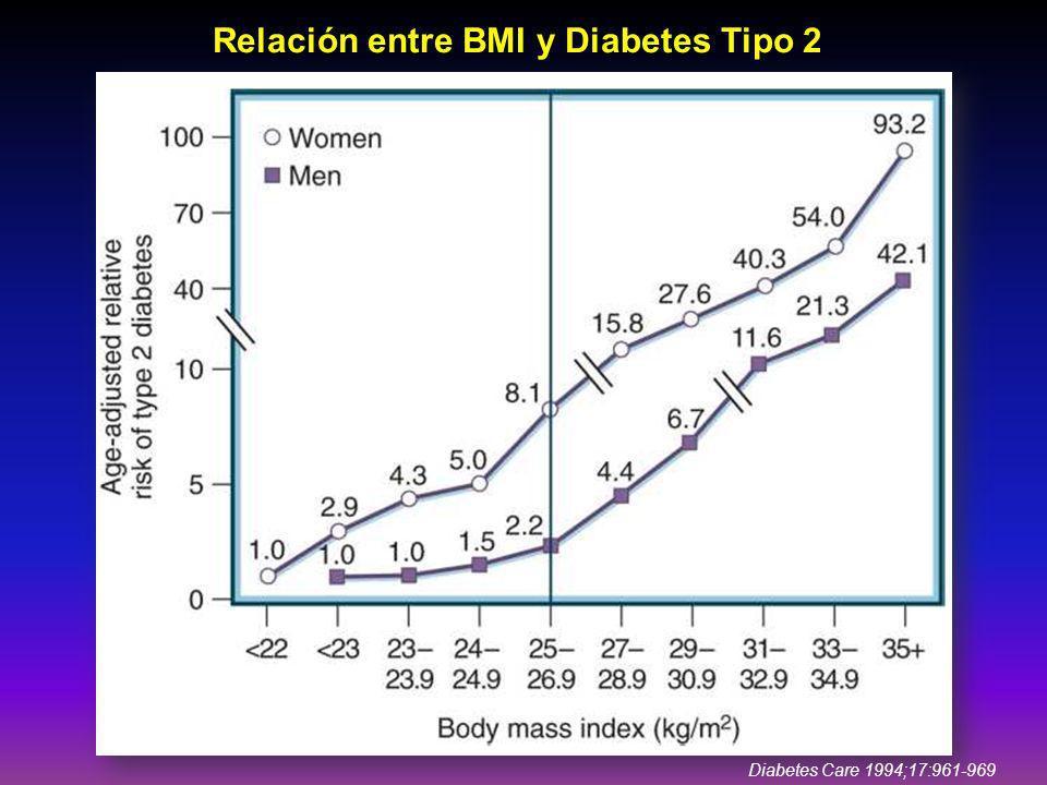 Relación entre BMI y Diabetes Tipo 2