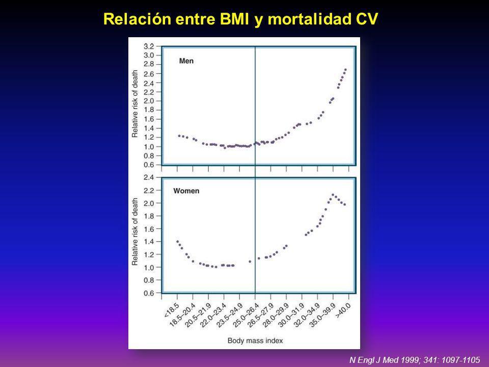 Relación entre BMI y mortalidad CV