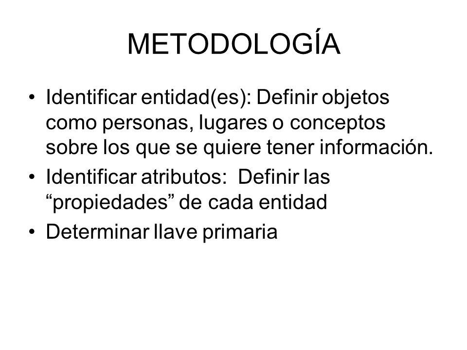 METODOLOGÍA Identificar entidad(es): Definir objetos como personas, lugares o conceptos sobre los que se quiere tener información.