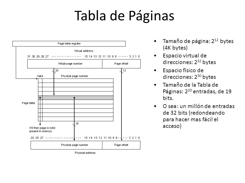 Tabla de Páginas Tamaño de página: 212 bytes (4K bytes)