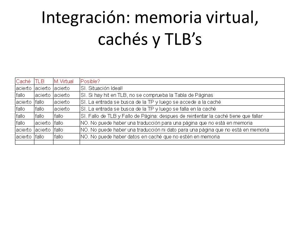 Integración: memoria virtual, cachés y TLB's