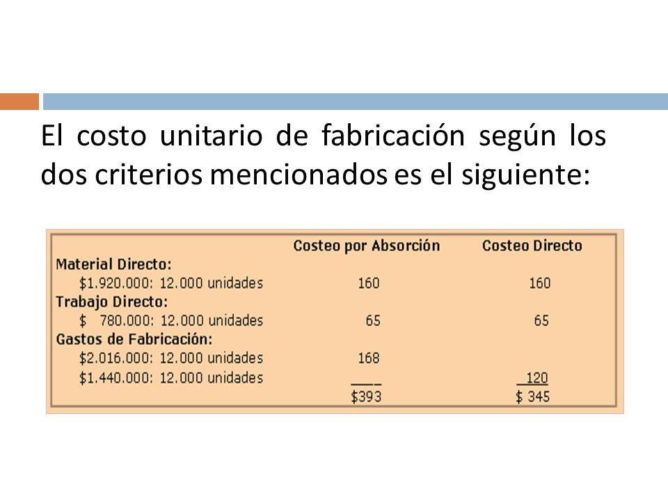 El costo unitario de fabricación según los dos criterios mencionados es el siguiente: