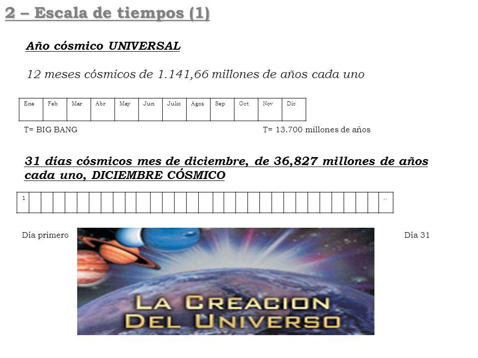 2 – Escala de tiempos (1) Año cósmico UNIVERSAL