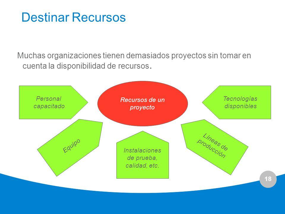 Destinar Recursos Muchas organizaciones tienen demasiados proyectos sin tomar en cuenta la disponibilidad de recursos.