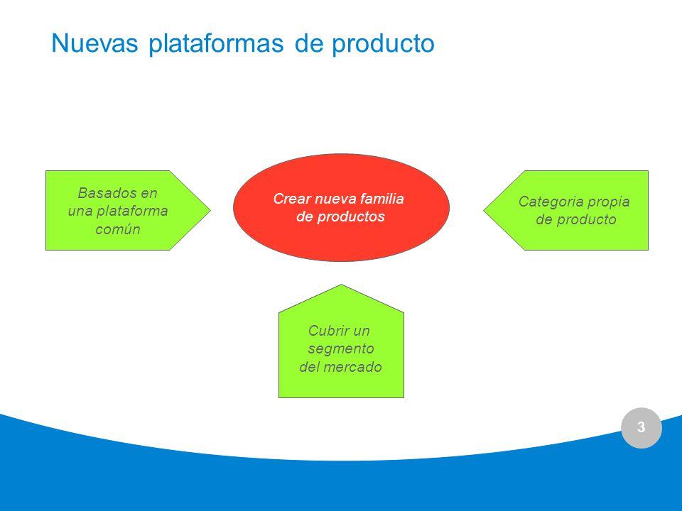 Nuevas plataformas de producto