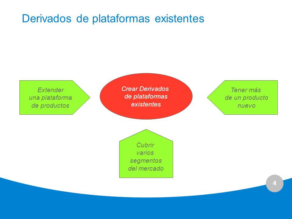 Derivados de plataformas existentes