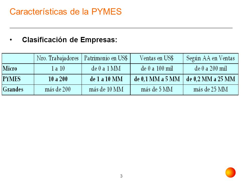 Características de la PYMES