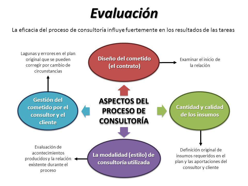 Evaluación ASPECTOS DEL PROCESO DE CONSULTORÍA
