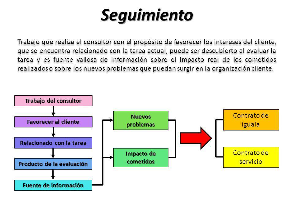 Relacionado con la tarea Producto de la evaluación