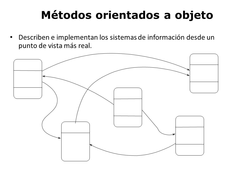 Métodos orientados a objeto
