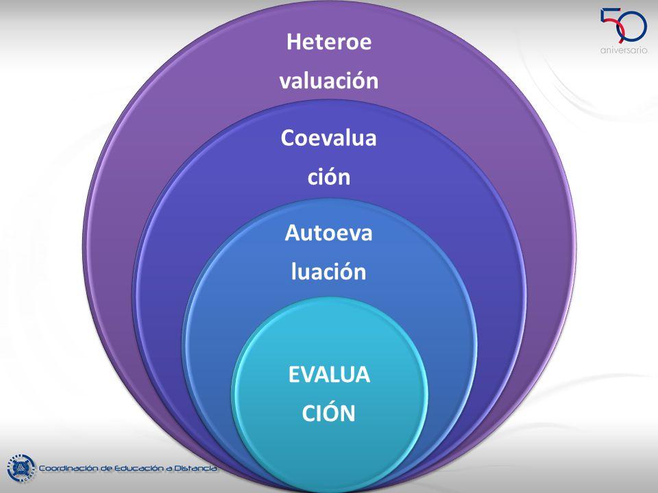 Heteroe valuación Coevalua ción Autoeva luación EVALUA CIÓN