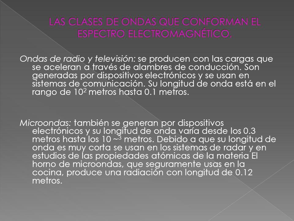 LAS CLASES DE ONDAS QUE CONFORMAN EL ESPECTRO ELECTROMAGNÉTICO,
