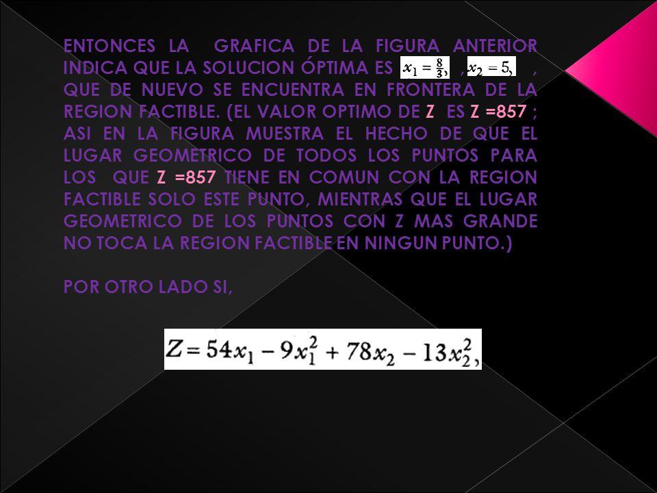 ENTONCES LA GRAFICA DE LA FIGURA ANTERIOR INDICA QUE LA SOLUCION ÓPTIMA ES , , QUE DE NUEVO SE ENCUENTRA EN FRONTERA DE LA REGION FACTIBLE. (EL VALOR OPTIMO DE Z ES Z =857 ; ASI EN LA FIGURA MUESTRA EL HECHO DE QUE EL LUGAR GEOMETRICO DE TODOS LOS PUNTOS PARA LOS QUE Z =857 TIENE EN COMUN CON LA REGION FACTIBLE SOLO ESTE PUNTO, MIENTRAS QUE EL LUGAR GEOMETRICO DE LOS PUNTOS CON Z MAS GRANDE NO TOCA LA REGION FACTIBLE EN NINGUN PUNTO.)